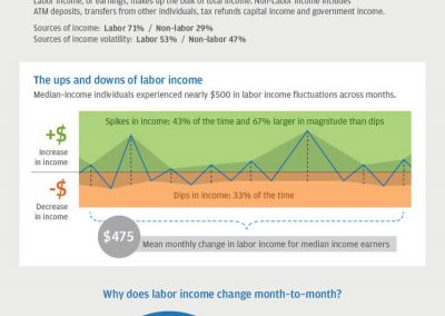 "JP Morgan Trust Institute<br><br>In a separate report, the JP Morgan Chase Institute uncovered other details about monthly income volatility in the U.S., including who it affects most severely (those who are young, low-income, and live in the West) and what drives it (labor earnings, especially variation in pay within jobs).<br><br>Source: Farrell, Diana, and Fiona Greig. ""Paychecks, Paydays, and the Online Platform Economy."" JP Morgan Chase Institute, 2016."