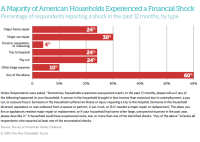 "Pew Charitable Trusts<br><br>Pew Charitable Trusts' Survey of American Family Finances paints a picture of financial insecurity in the U.S. In 2014, Sixty percent of the nearly 8,000 respondents reported experiencing a financial shock – which Pew defines as either an expense spike or an income drop – at some point in the past 12 months. The most commonly reported financial shock was triggered by a major car repair.<br><br>Source: The Pew Charitable Trusts. ""The Role of Emergency Savings in Family Financial Security: How Do Families Cope with Financial Shocks?"" The Pew Charitable Trusts, 2015."