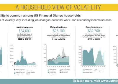 U.S. Financial Diaries<br><br>Income volatility has many different sources. Though most households in the U.S. Financial Diaries sample experienced volatility at some point in the research year, the causes of that volatility varied from household to household in both its causes and its timing.<br><br>Visit www.usfinancialdiaries.org for more.