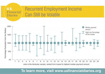 U.S. Financial Diaries<br><br>Many assume that having a steady job protects people from income volatility. But research from the U.S. Financial Diaries Project shows that a steady job is not a guarantee of steady income. An analysis of the individuals with regular jobs in the Kentucky sample showed that two-thirds experienced significant spikes and dips.<br><br>Visit www.usfinancialdiaries.org for more.