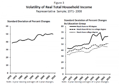 "Karen Dynan, Douglas Elmendorf, and Daniel Sichel published groundbreaking research in 2012 showing that year-to-year income changes for households had been growing more severe over the last four decades, despite a fairly steady macroeconomic environment during that time. Specifically – and as the graphs above show – they found that volatility in household income, as measured by the standard deviation of two-year percent changes in Panel Study of Income Dynamics-reported income, increased by 29% between 1971 and 2008.<br><br>Source: Dynan, Karen, Douglas Elmendorf, and Daniel Sichel. ""The Evolution of Household Income Volatility."" The BE Journal of Economic Analysis & Policy 12, no. 2 (2012)."