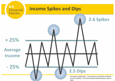 U.S. Financial Diaries<br><br>Annual data can mask the incidence of considerable month-to-month variation. The U.S. Financial Diaries took a more granular approach, tracking the day-to-day income and expenses of 235 low- and moderate-income households over the course of a year.<br><br>Visit www.usfinancialdiaries.org for more.